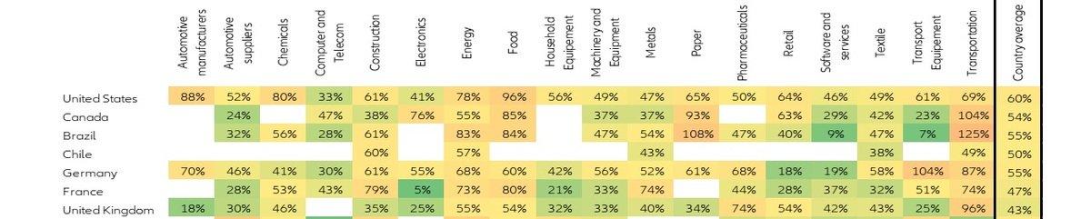 Eler-Hermès taux d'endettement entreprises
