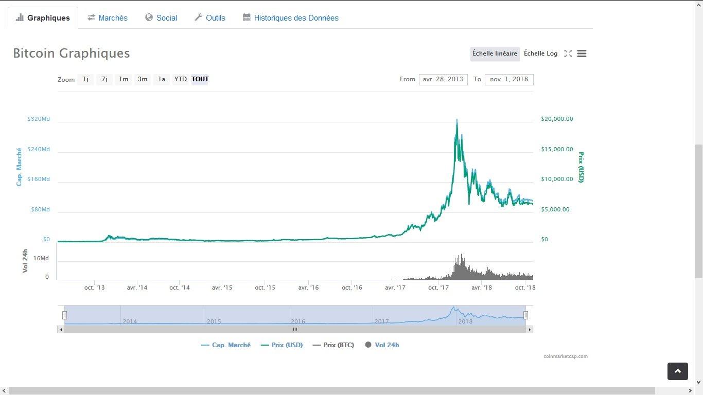 Trajectoire du bitcoin sur 5 ans
