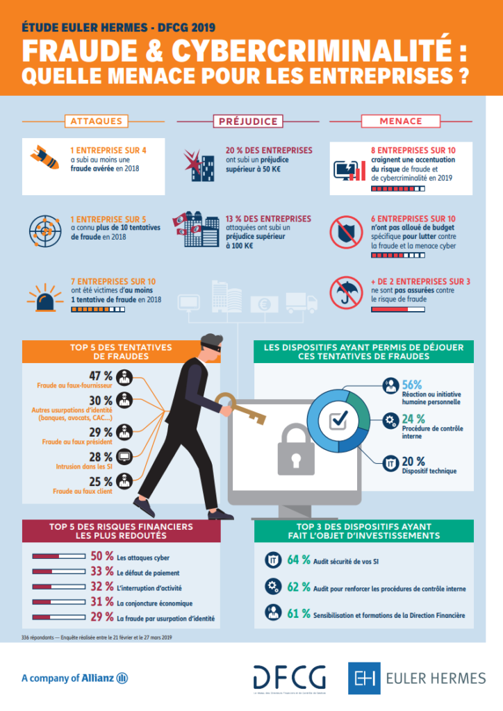 risques de fraude et de cybercriminalité en 2019