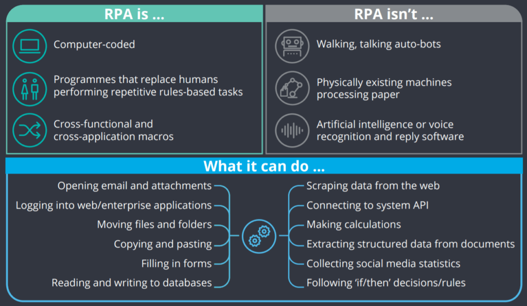 RPA : Principaux Fondements