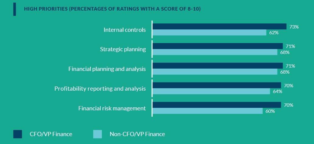 Priorités IT de la direction financière