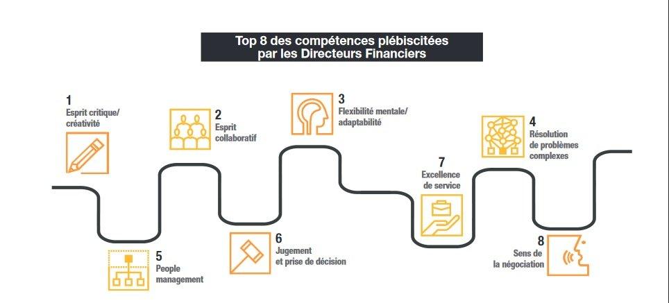 Priorités 2020 du directeur financier
